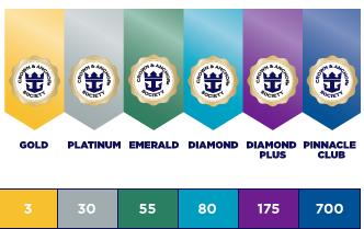 Royal Crown Club Loyalty Levels