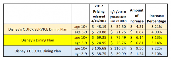 Disney S Dining Plans Are Still A Great Value With 2018 Vacation Packages