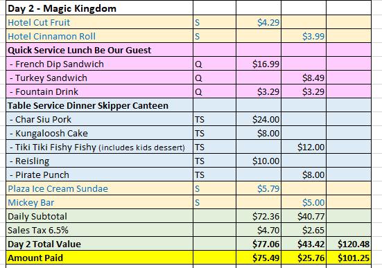 <em>Day 2 - Magic Kingdom. Prices valid 6/20/2017</em>