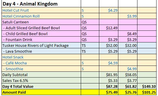 <em>Day 4 - Animal Kingdom. Prices valid 6/20/2017</em>