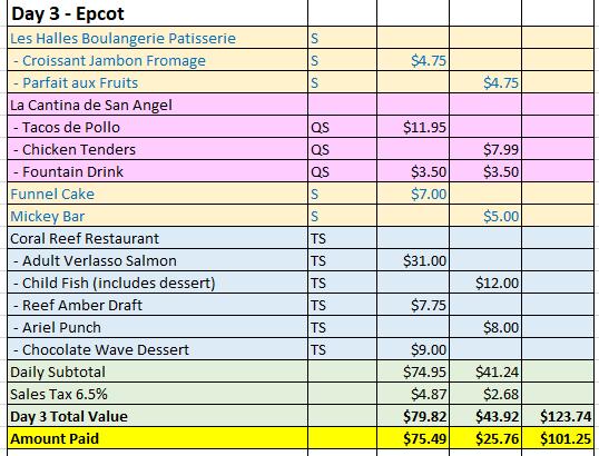 <em>Day 3 - Epcot. Prices valid 6/20/2017</em>